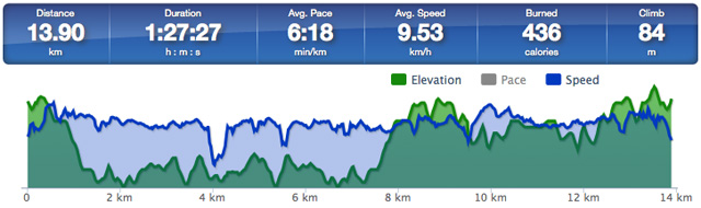 RunKeeper - Statistiche monociclo