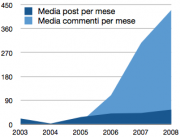 Confronto media post-commenti
