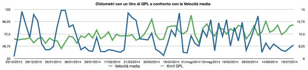 Quanto consuma l'Alfa Romeo Giulietta GPL.   …time is what you make on
