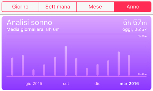2016-04-11_iPhone_analisi_sonno